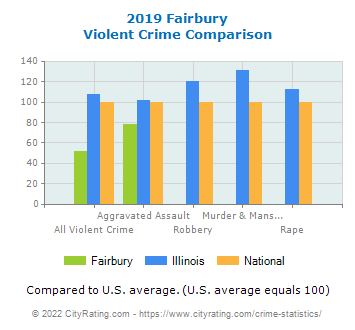 Fairbury Violent Crime vs. State and National Comparison