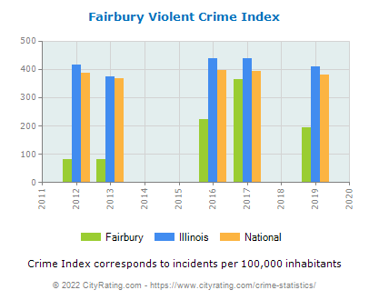 Fairbury Violent Crime vs. State and National Per Capita