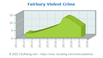 Fairbury Violent Crime