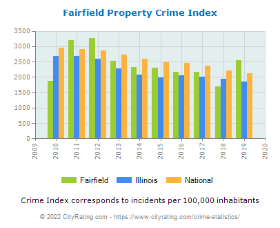 Fairfield Property Crime vs. State and National Per Capita