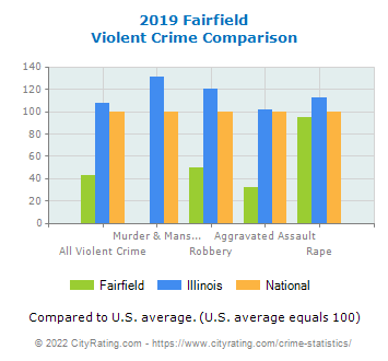 Fairfield Violent Crime vs. State and National Comparison