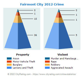 Fairmont City Crime 2012