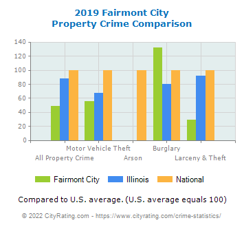 Fairmont City Property Crime vs. State and National Comparison