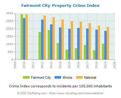 Fairmont City Property Crime vs. State and National Per Capita