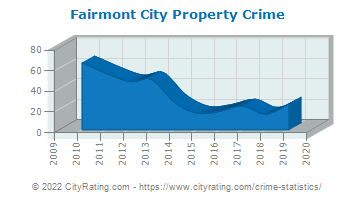 Fairmont City Property Crime