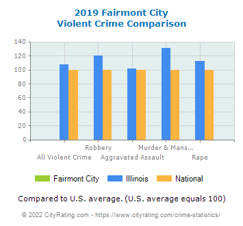 Fairmont City Violent Crime vs. State and National Comparison