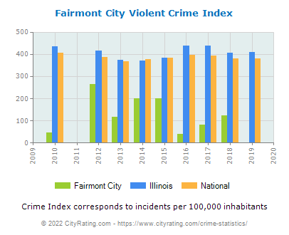 Fairmont City Violent Crime vs. State and National Per Capita