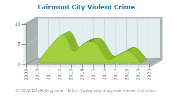 Fairmont City Violent Crime