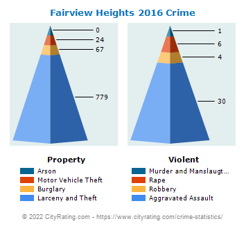 Fairview Heights Crime 2016