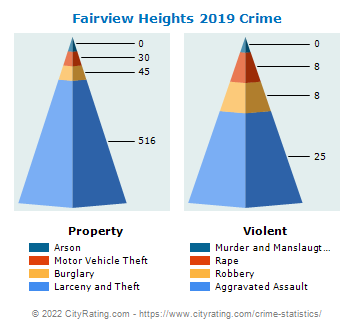 Fairview Heights Crime 2019