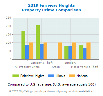 Fairview Heights Property Crime vs. State and National Comparison