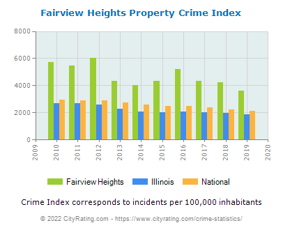 Fairview Heights Property Crime vs. State and National Per Capita