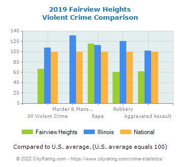 Fairview Heights Violent Crime vs. State and National Comparison