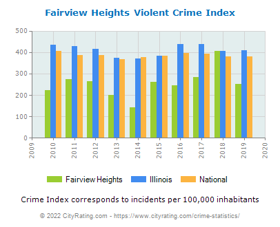 Fairview Heights Violent Crime vs. State and National Per Capita