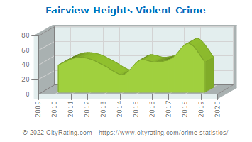 Fairview Heights Violent Crime