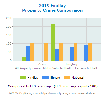 Findlay Property Crime vs. State and National Comparison
