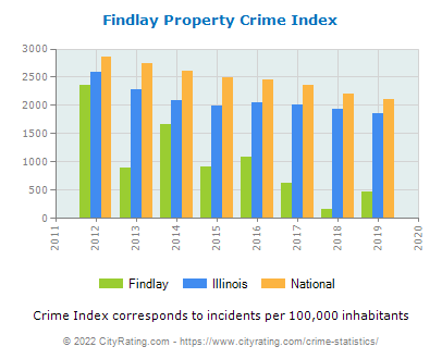 Findlay Property Crime vs. State and National Per Capita