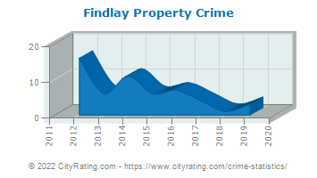 Findlay Property Crime