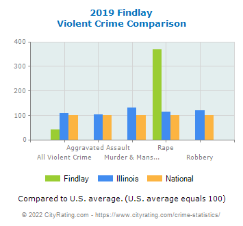 Findlay Violent Crime vs. State and National Comparison