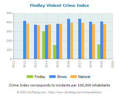 Findlay Violent Crime vs. State and National Per Capita