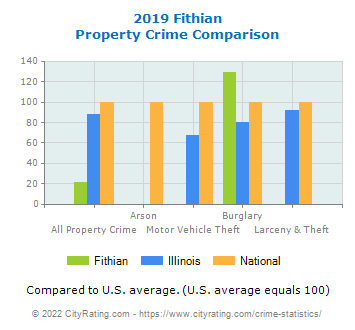 Fithian Property Crime vs. State and National Comparison
