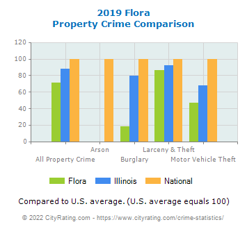 Flora Property Crime vs. State and National Comparison