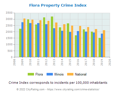 Flora Property Crime vs. State and National Per Capita