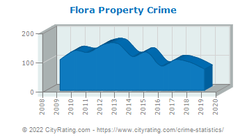 Flora Property Crime