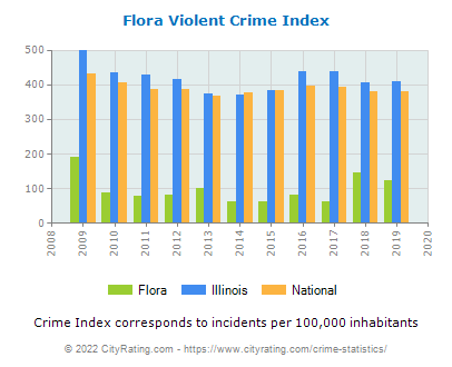 Flora Violent Crime vs. State and National Per Capita