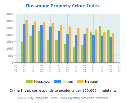 Flossmoor Property Crime vs. State and National Per Capita