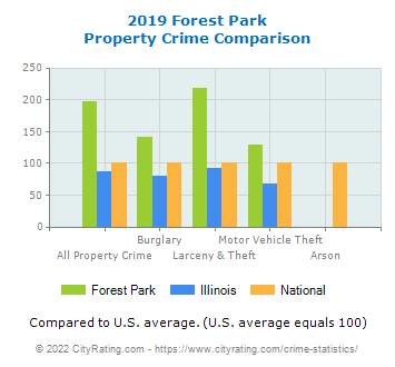 Forest Park Property Crime vs. State and National Comparison