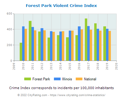 Forest Park Violent Crime vs. State and National Per Capita