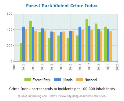Forest Park Crime Statistics Illinois Il Cityrating Com