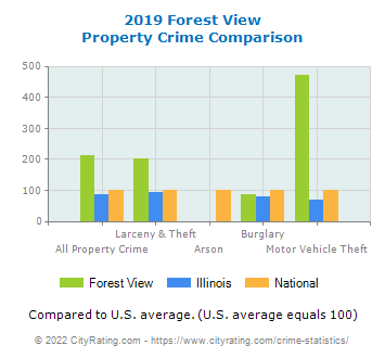 Forest View Property Crime vs. State and National Comparison