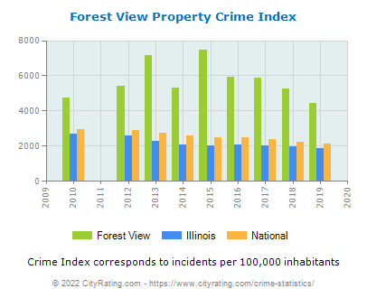 Forest View Property Crime vs. State and National Per Capita