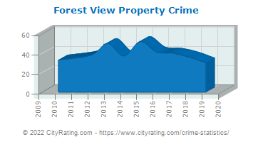 Forest View Property Crime