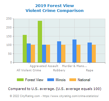Forest View Violent Crime vs. State and National Comparison