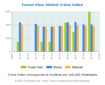 Forest View Violent Crime vs. State and National Per Capita