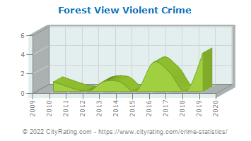 Forest View Violent Crime