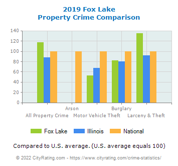 Fox Lake Property Crime vs. State and National Comparison