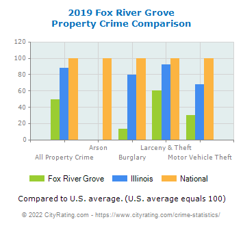 Fox River Grove Property Crime vs. State and National Comparison