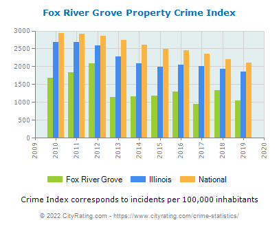 Fox River Grove Property Crime vs. State and National Per Capita