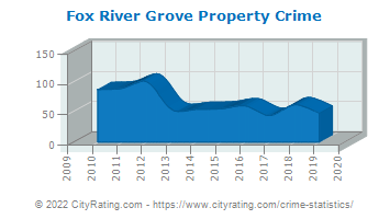 Fox River Grove Property Crime