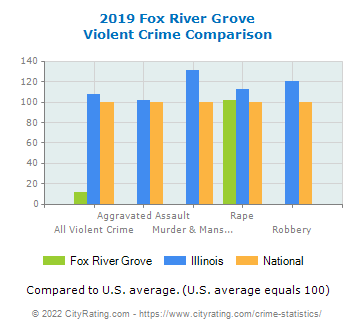 Fox River Grove Violent Crime vs. State and National Comparison