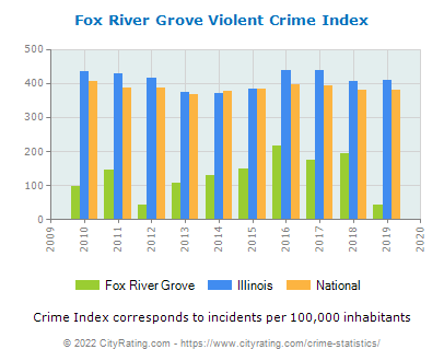 Fox River Grove Violent Crime vs. State and National Per Capita