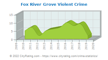 Fox River Grove Violent Crime