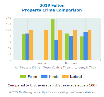 Fulton Property Crime vs. State and National Comparison