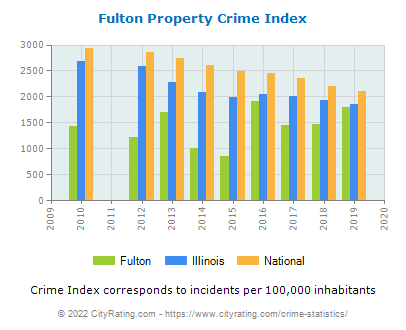 Fulton Property Crime vs. State and National Per Capita