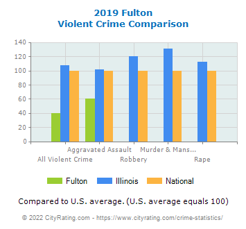 Fulton Violent Crime vs. State and National Comparison