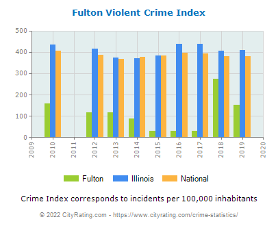 Fulton Violent Crime vs. State and National Per Capita